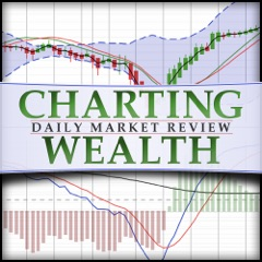 Charting Wealth's Daily Stock Trading Review: stock trading, investing, stock, stocks, stock market, technical analysis, tradin