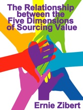 The Relationship Between The Five Dimensions Of Sourcing Value