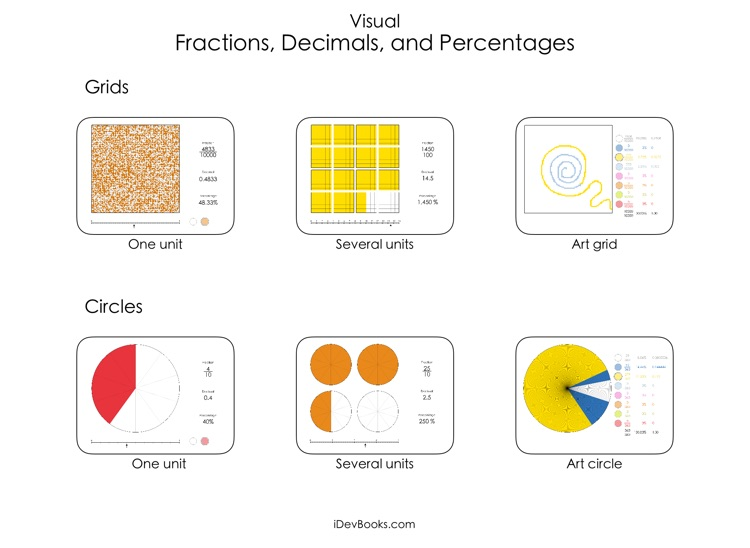 Visual Fractions Decimals and Percentages