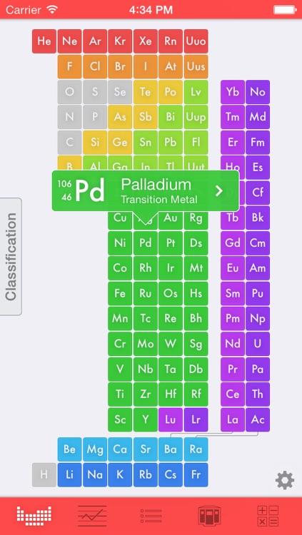EleMints: Periodic Table