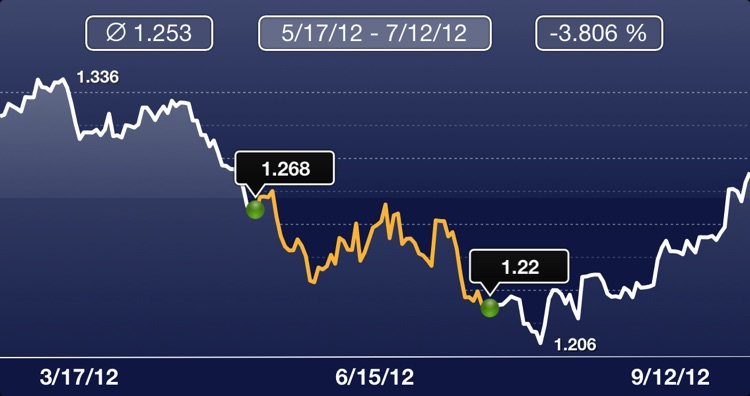 Currency Watcher screenshot-4