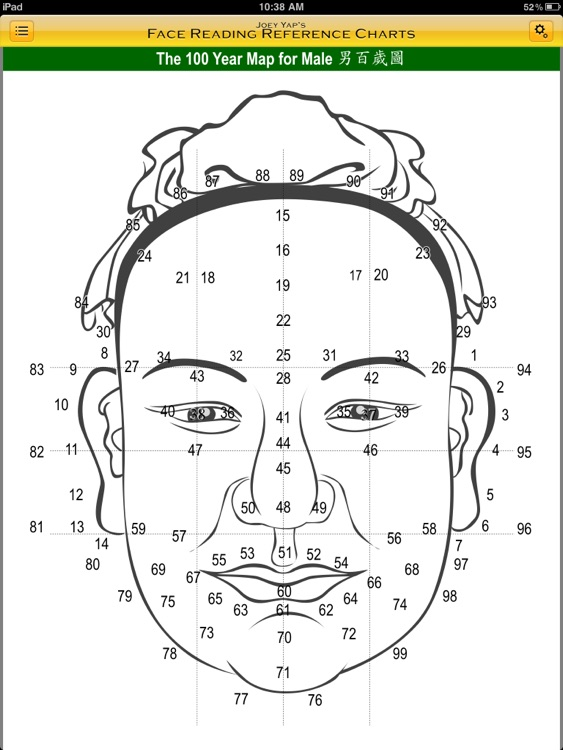 Face Reading Reference Charts