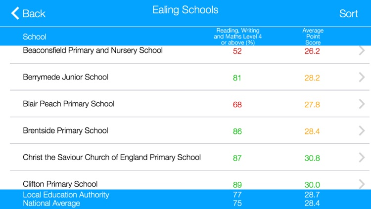 Primary School League Tables for England Lite screenshot-3