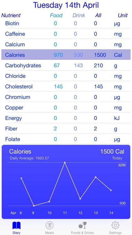 Meals Diary screenshot-0