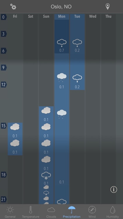 Week Weather