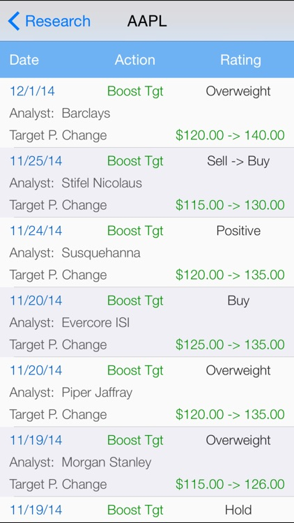 Stock Market Analyst Rating : Pro Analyst Ratings with Real Time Quote, Chart, and Unlimited Watchlist screenshot-0