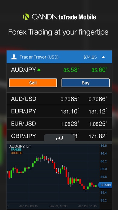 Oanda ipad forex trading app котировки доллара forex
