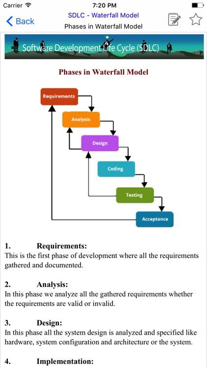 SDLC - Software Development Life Cycle (SDLC)