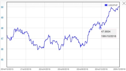 USD Dollar PHP Philippine Peso Converter屏幕截圖2