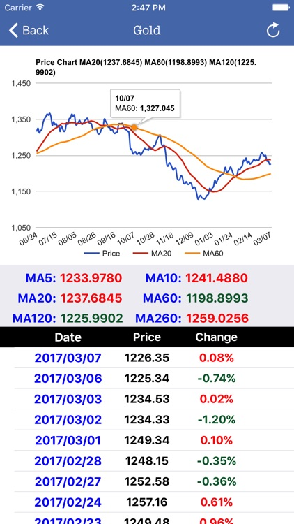 Commodity Price Real Time