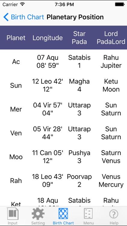 iHoroscope Vedic