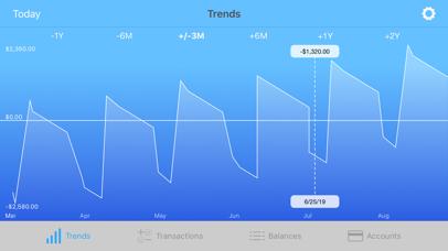 Money Forecast: CashFlow Screenshots