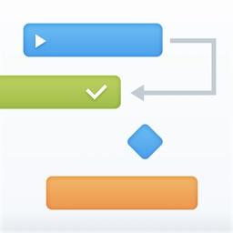 Project Office: Gantt chart