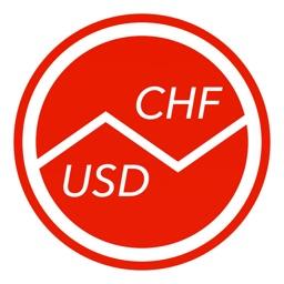 Swiss Francs To US Dollars