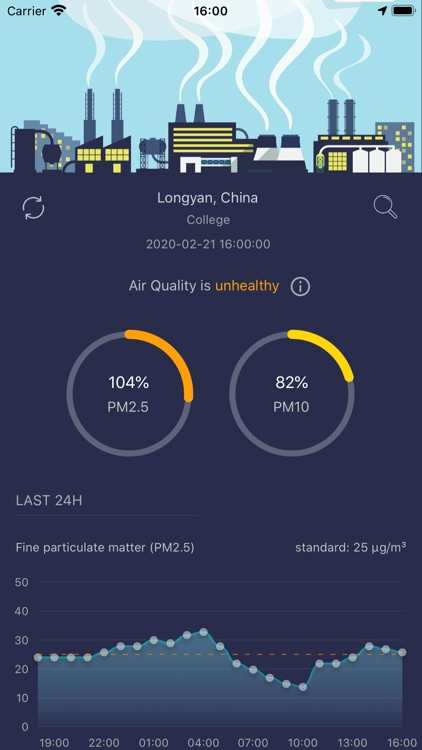 Daily Air Quality