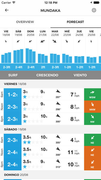 Screenshot for MSW Surf Pronóstico in Chile App Store