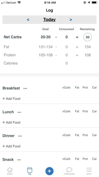 Resist - Keto low carb diet