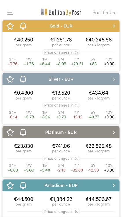 BullionByPost - Gold Price