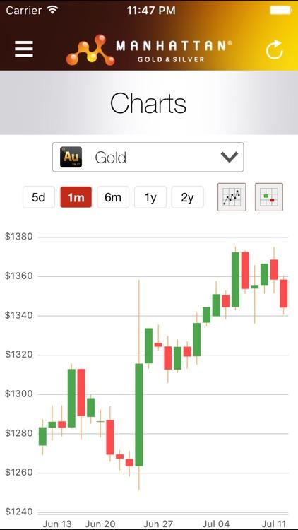 Precious Metal Prices screenshot-4