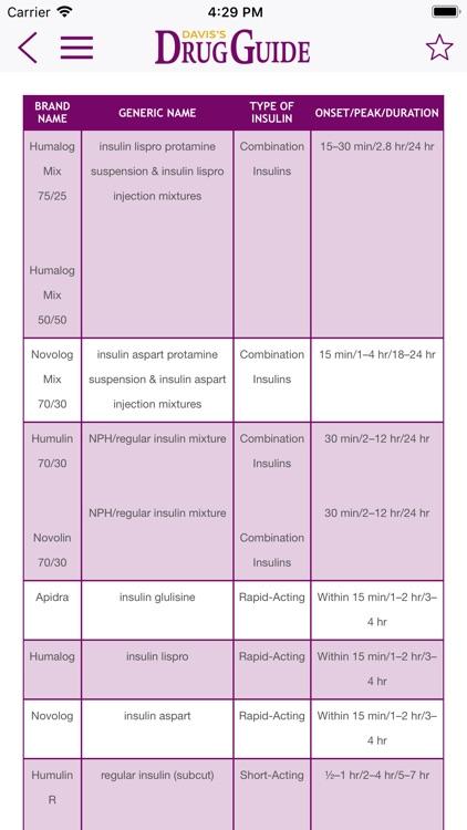 Davis's Drug Guide For Nurses screenshot-5