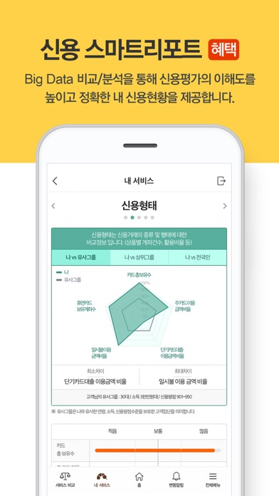 다운로드 올크레딧 신용안심365 Android 용