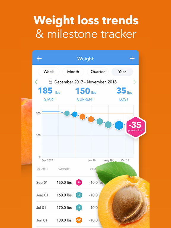 iTrackBites Plus - Smart Weight Loss Tracker & Points Calculator for Diet Nutrition Watchers screenshot