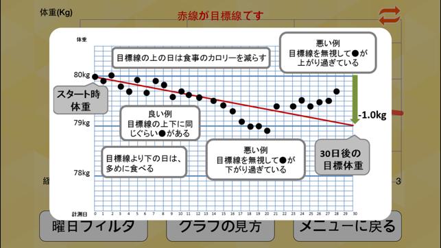 朝はかるだけダイエット 赤い目標線と体重グラフを自動生成 Screenshot