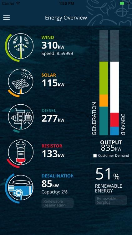 Rottnest Island Water and Renewable Energy Nexus