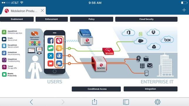 MobileIron Web@Work on the App Store