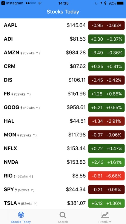 Stocks Today