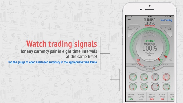 Trading signals app review