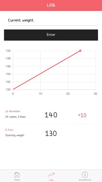 Pregnancy Weight Gain Tracker screenshot-1