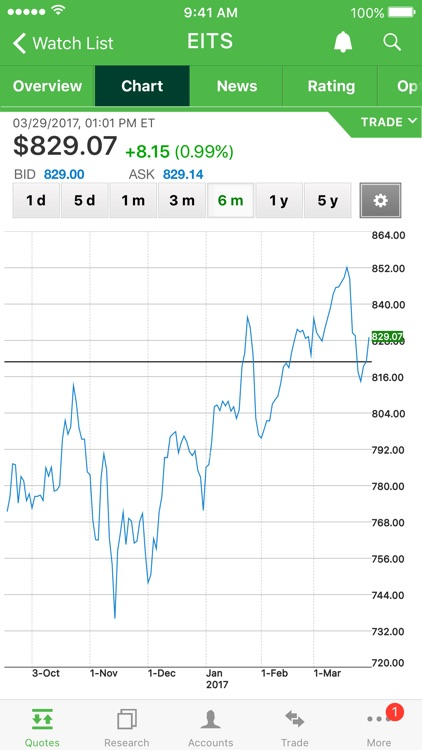 TD Ameritrade Mobile screenshot-1