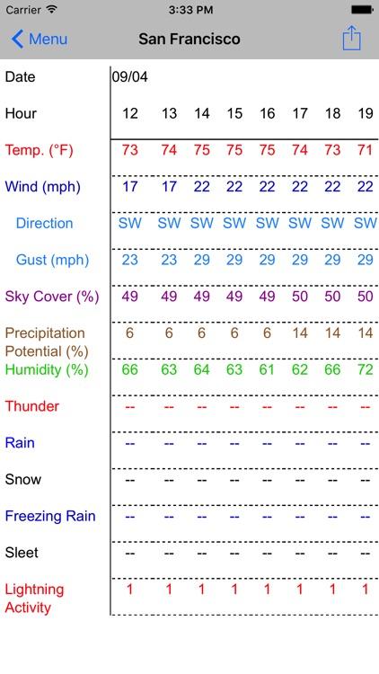 Forecast Now screenshot-3