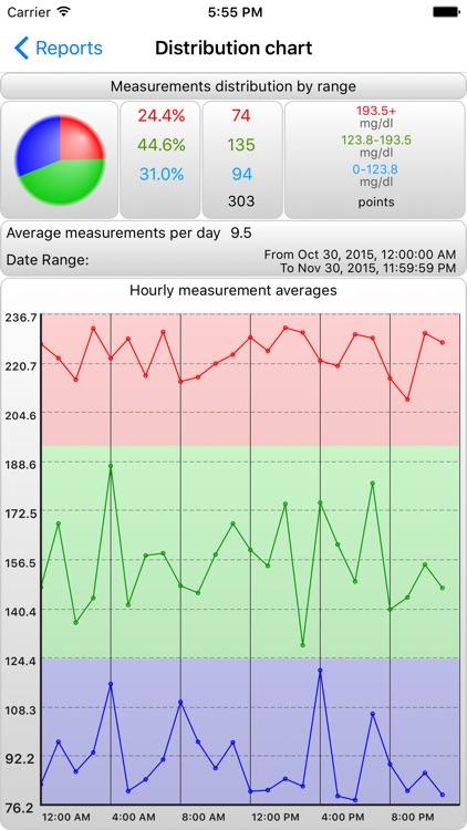 BCMon Pro - Blood Cholesterol Monitor