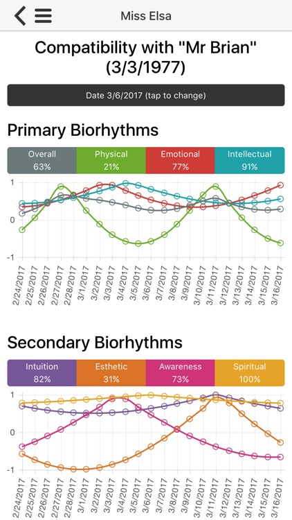 Biorhythm Calculator and Compatibility Tracker