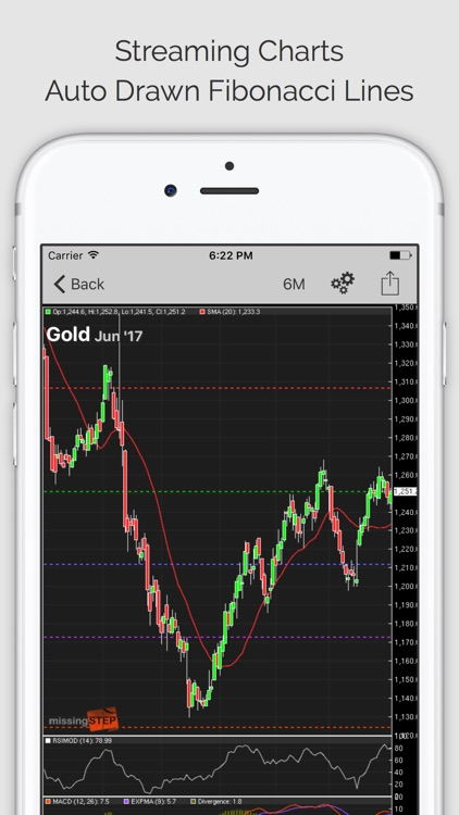 COMMODITY TRADER PRO: Trading Signals, Commodities