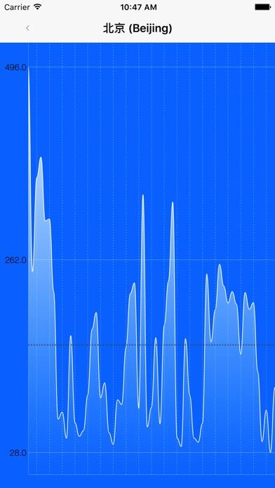 Air Quality Index Map screenshot1