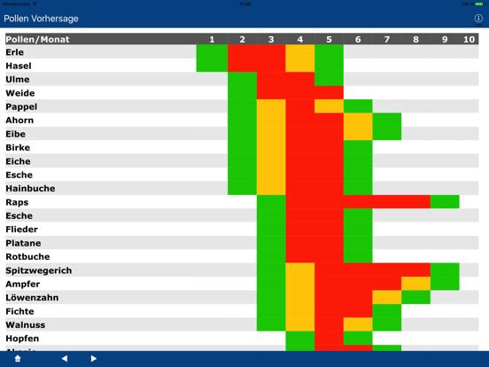 Pollen Vorhersage (DEU) screenshot 7