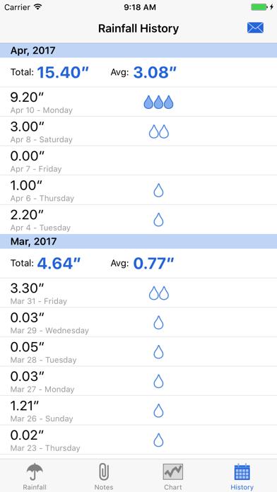 Raintracker review screenshots