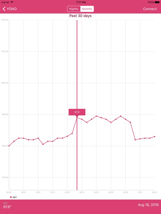 YONO Period, Fertility, and Ovulation Monitor HD screenshot-4