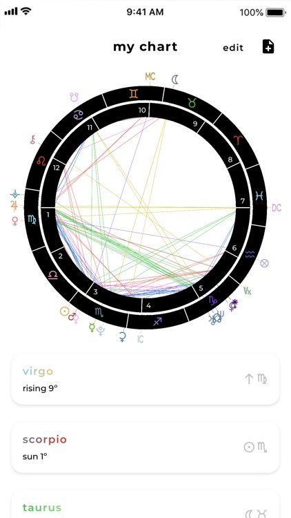 Charts Astrology