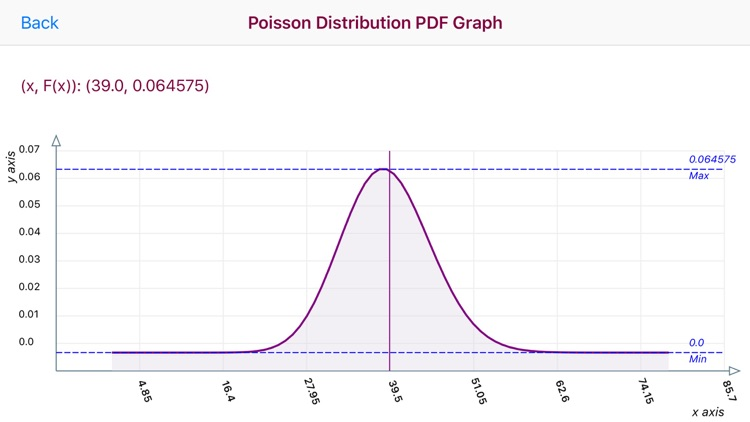 Poisson Distribution Calc