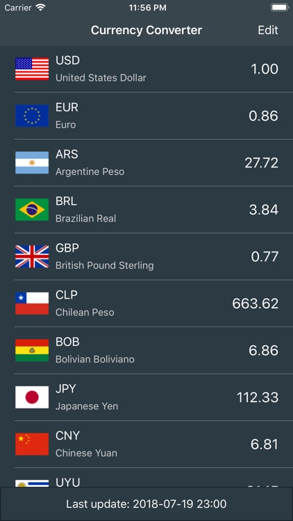 Currency Converter Travel