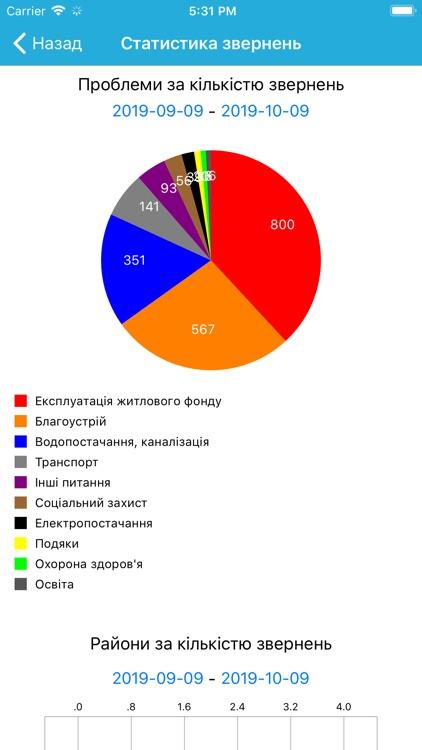 КЦ Покровськ screenshot-4