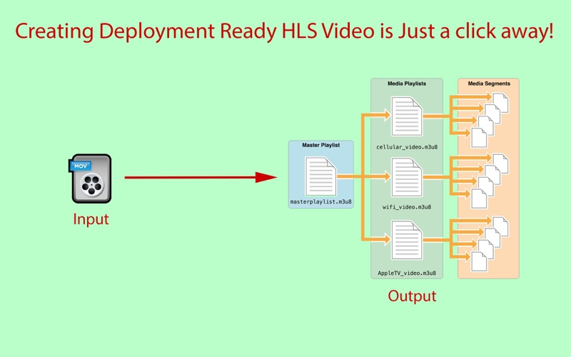 HLS Video Creator for Mac