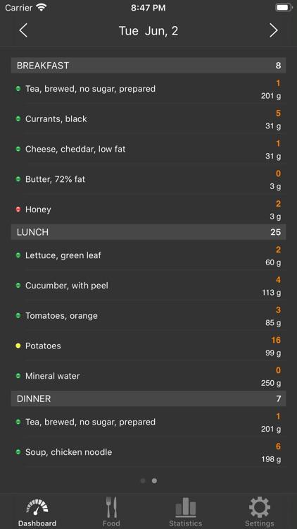 Low Carb (Kremlin) diet