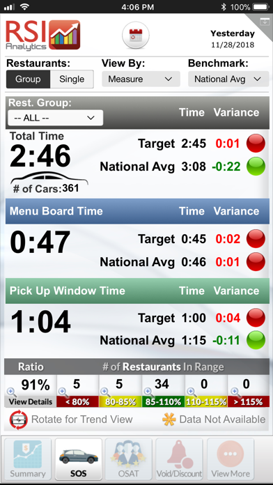 messages.download RSI Analytics for iPhone software