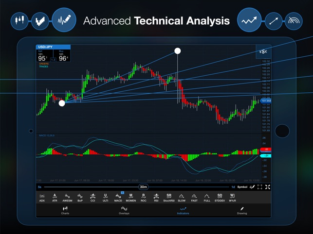 OANDA fxTrade Forex Trading on the App Store