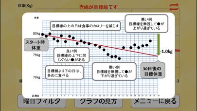 朝はかるだけダイエット 赤い目標線で体重管理のおすすめ画像5